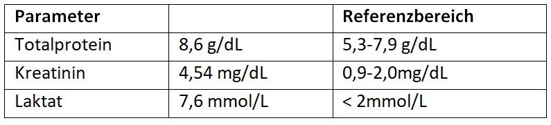 Tabelle 1 Veränderte Parameter der klinischen Chemie